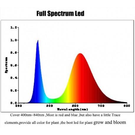 LED especial para crecimiento de plantas